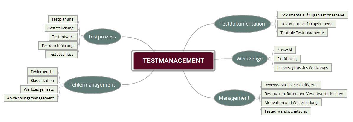 Aufgabenbereiche im Testmanagement