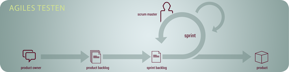 Mit agilem Testen die Qualitätsicherung in Ihrem agilen Projekt optimieren - Scrum, Kanban, SAFe, LeSS, Extreme Programming