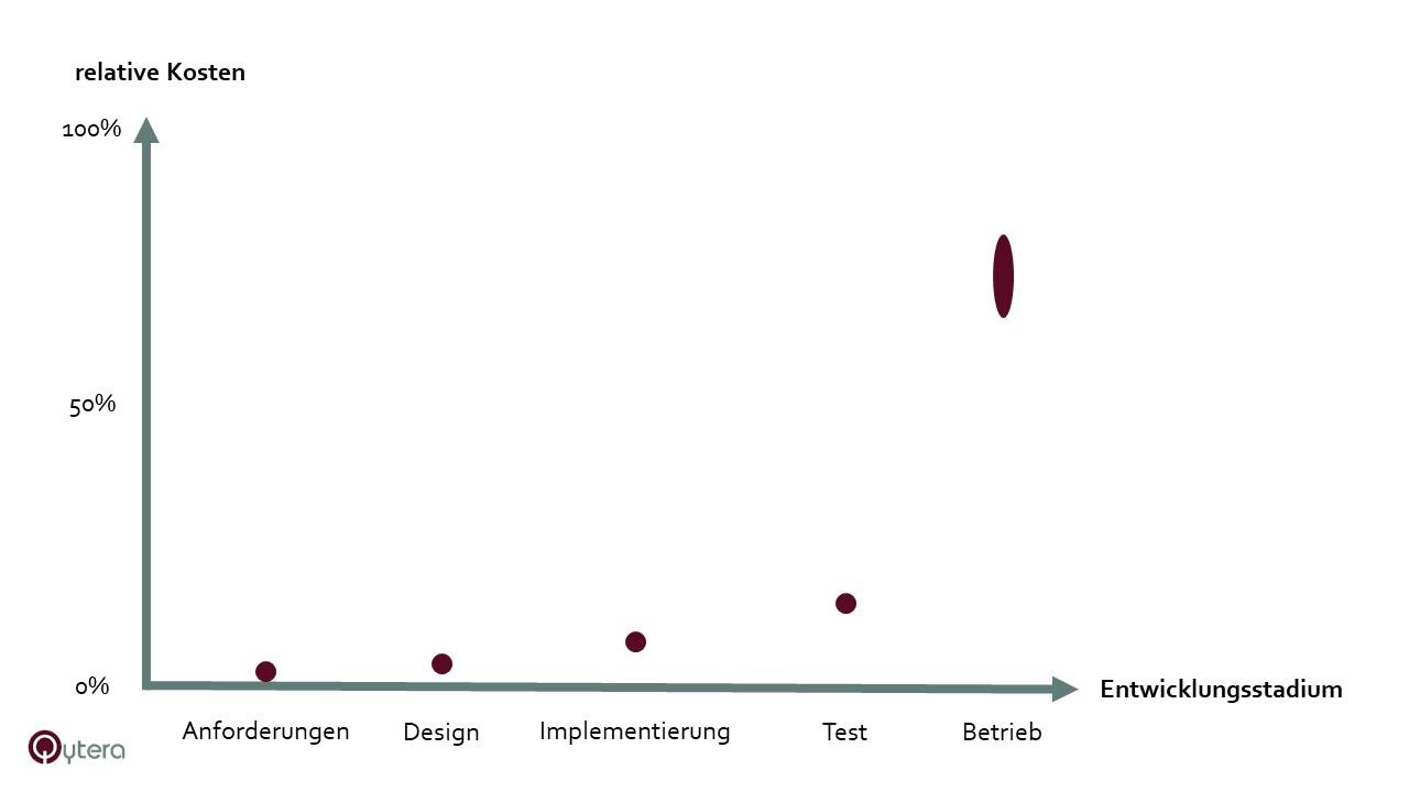 Steigende Kosten durch fehlerhaftes Requirements Engineering Diagramm