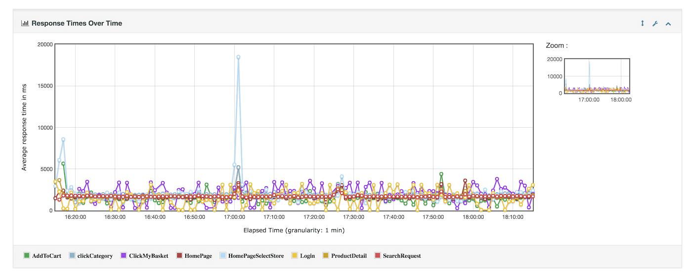 JMeter Antwortzeiten Diagramm