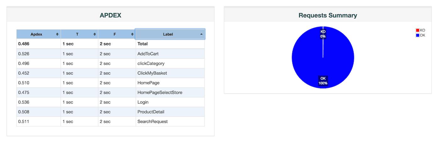 JMeter APDEX-Tabelle