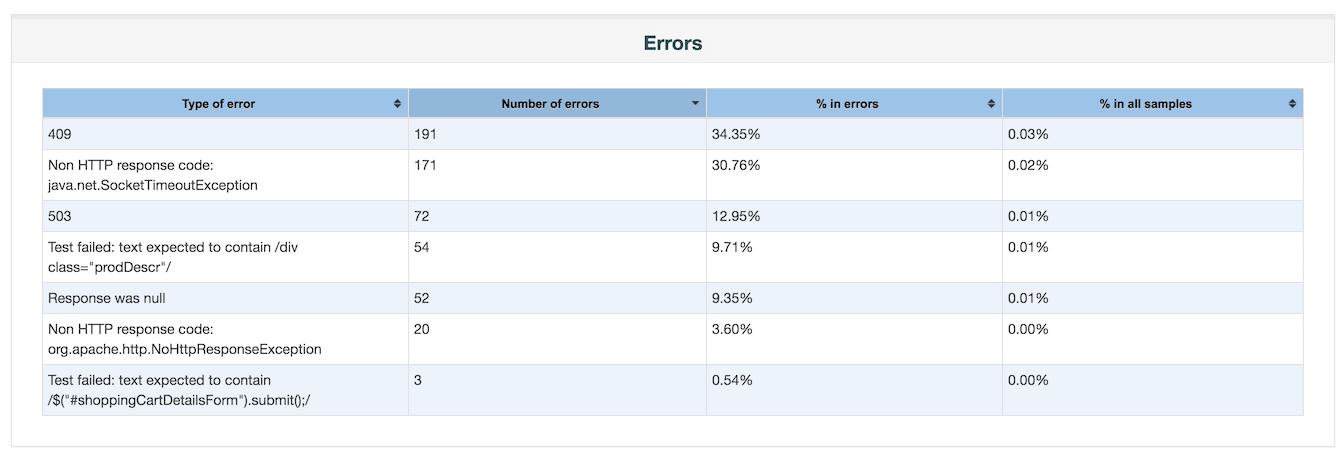 JMeter Errors-Tabelle
