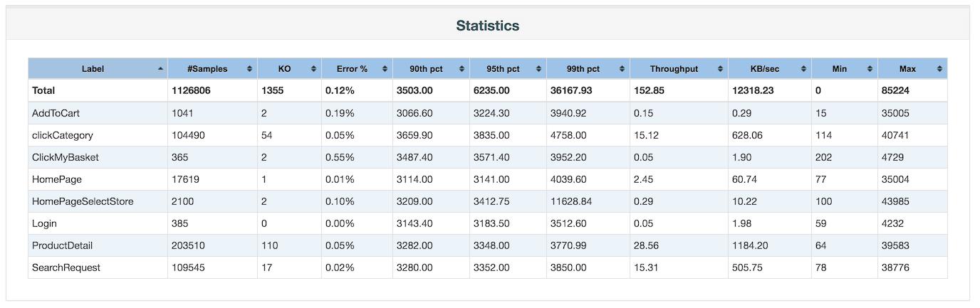 JMeter Statistics-Tabelle