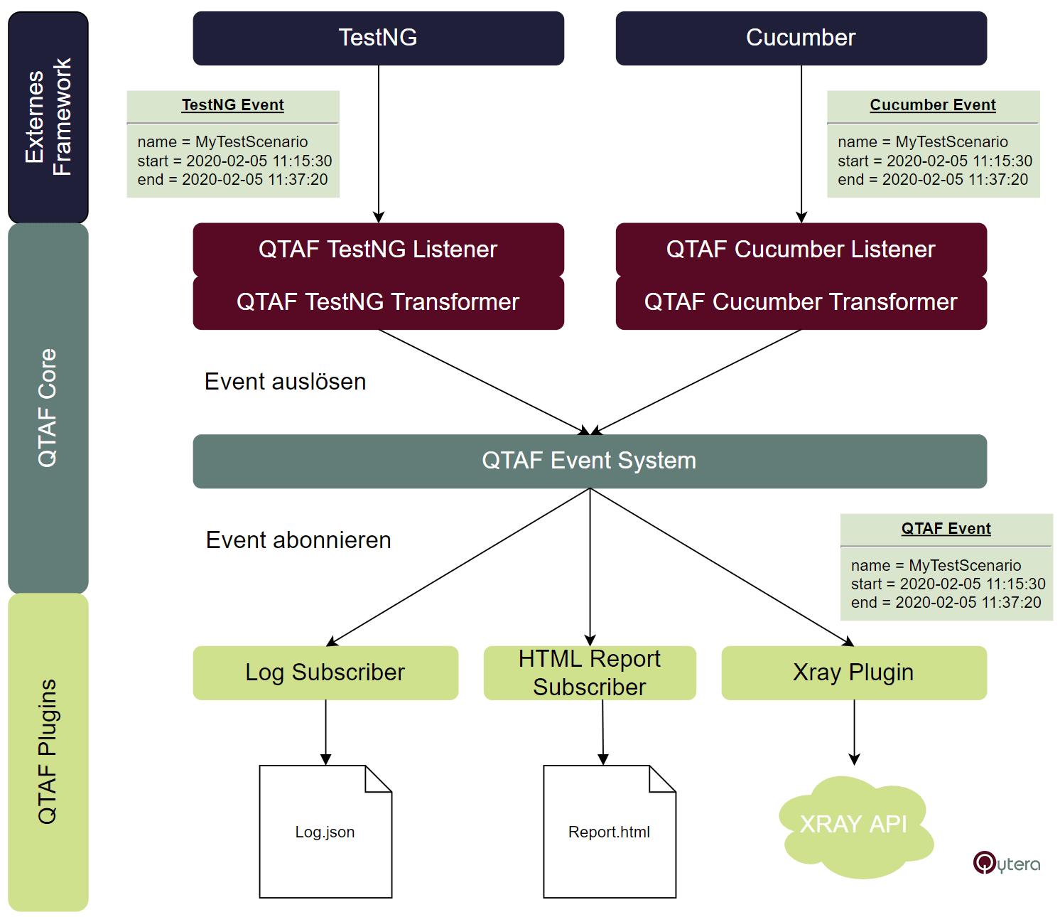 Aufbau und Architektur von QTAF