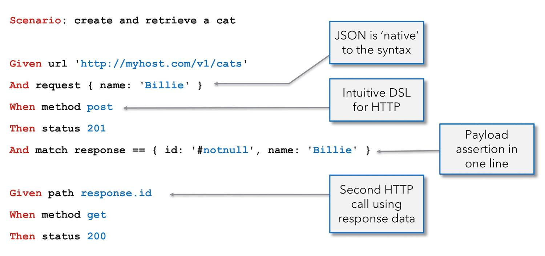 Karate Beispiel eines REST API Tests