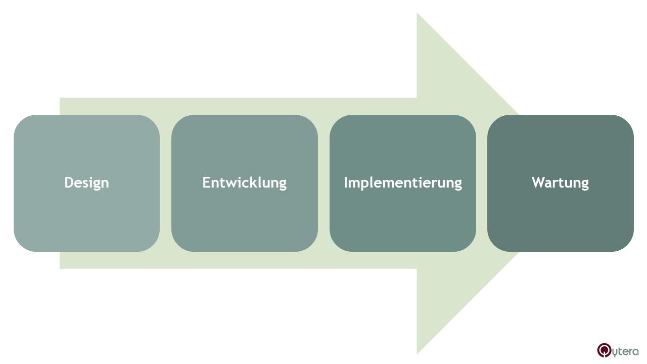 Rolle eines Testautomation Engineers bei Testautomatisierungslösungen