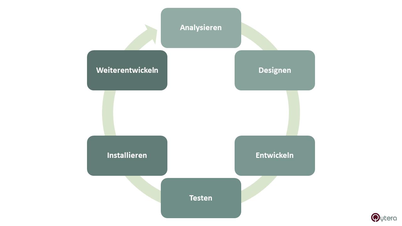 Software-Entwicklungs-Lebenszyklus für einen Testautomation Engineer