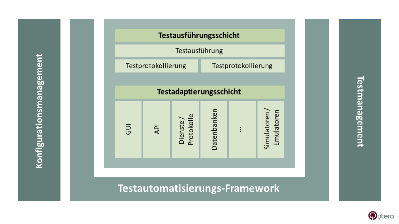 Testautomatisierungs-Framework für den Testautomation Engineer