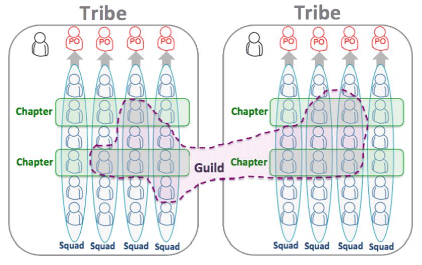 Spotfify-Modell für agile Organisationen von Kniberg und Ivarsson 2012