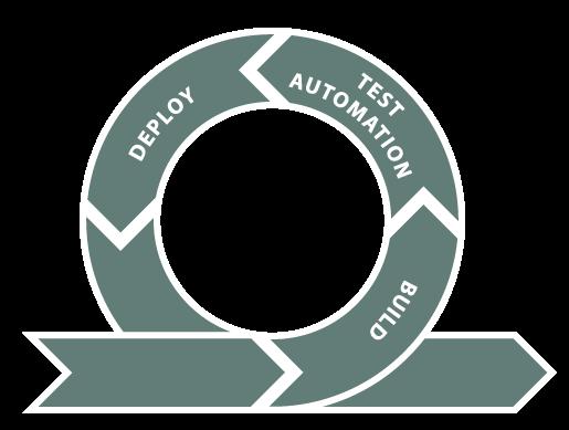 DevOps Tools - Prozesse und Tools
