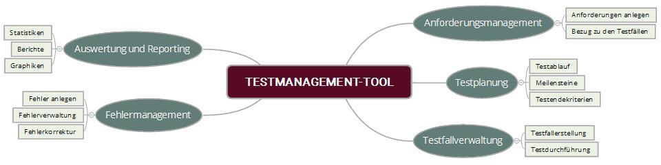 Häufige Funktionalitäten von Testmanagement-Tools