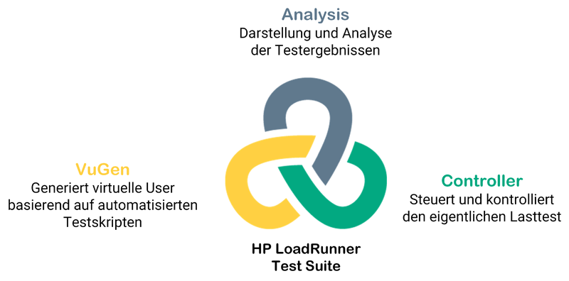 HP LoadRunner - Lasttest und Performancetest