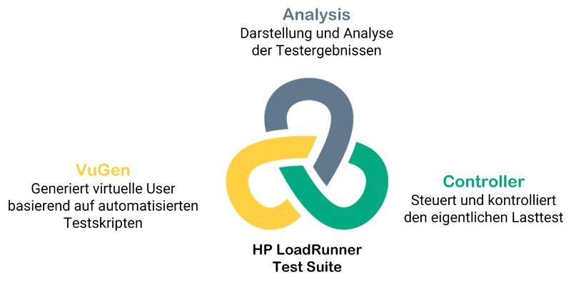 HP LoadRunner - Lasttest und Performancetest