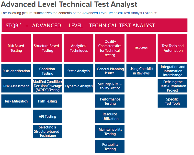 ISTQB Technical Test Analyst Syllabus