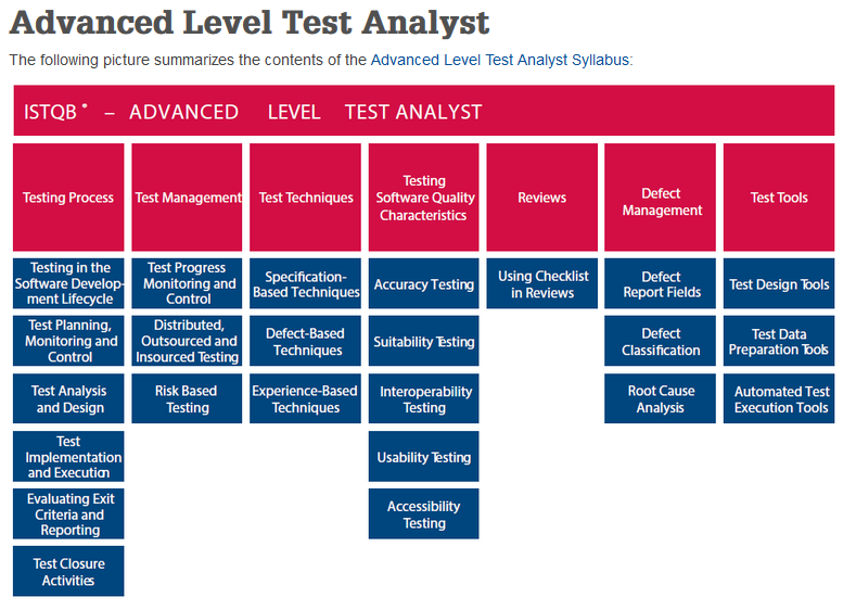 ISTQB Certified Tester Test Analyst (Advanced Level ...