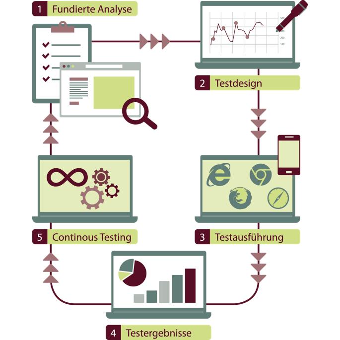 DevOps Prozess Visualisierung