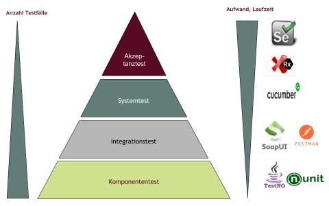 Testautomatisierung im Testmanagement