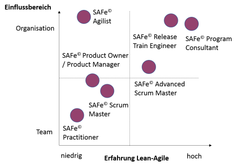 SAFe (Scaled Agile Framework) - Einordnung