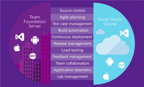 Testmanagement mit Visual Studio und Team Foundation Server