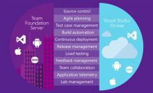 Testmanagement mit Visual Studio und Team Foundation Server