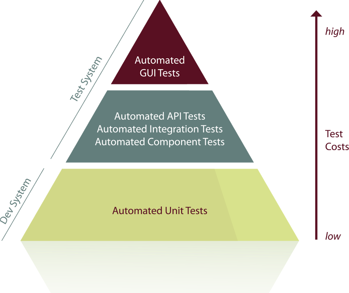 Test Automation Pyramide