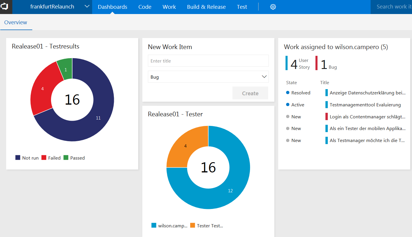 Microsoft Test Manager - Dashboard und Widgets