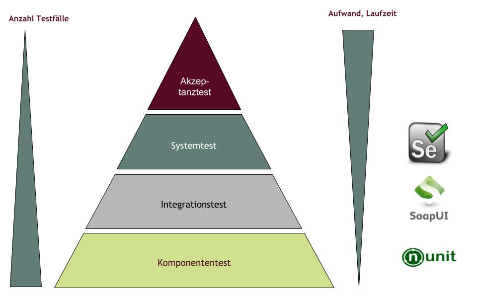 Testpyramide zur Testautomatisierung